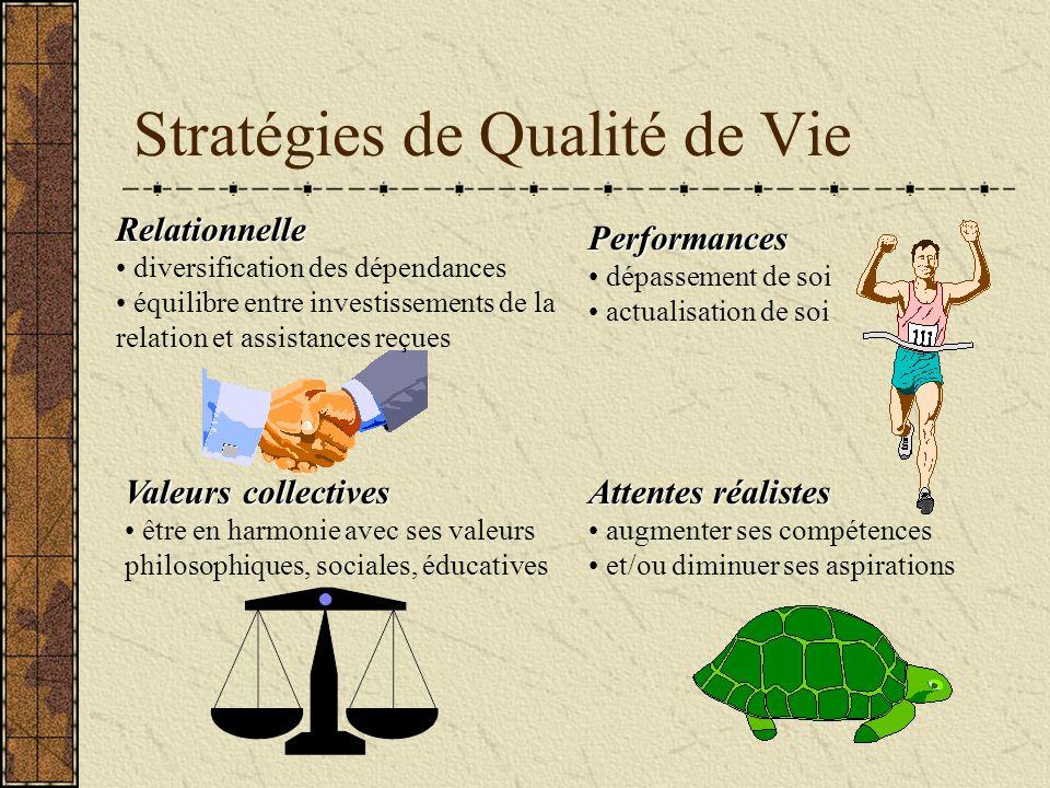 Stratégies de Qualité de Vie Relationnelle diversification des dépendances équilibre entre investissements de la relation et assistances reçues Perfor
