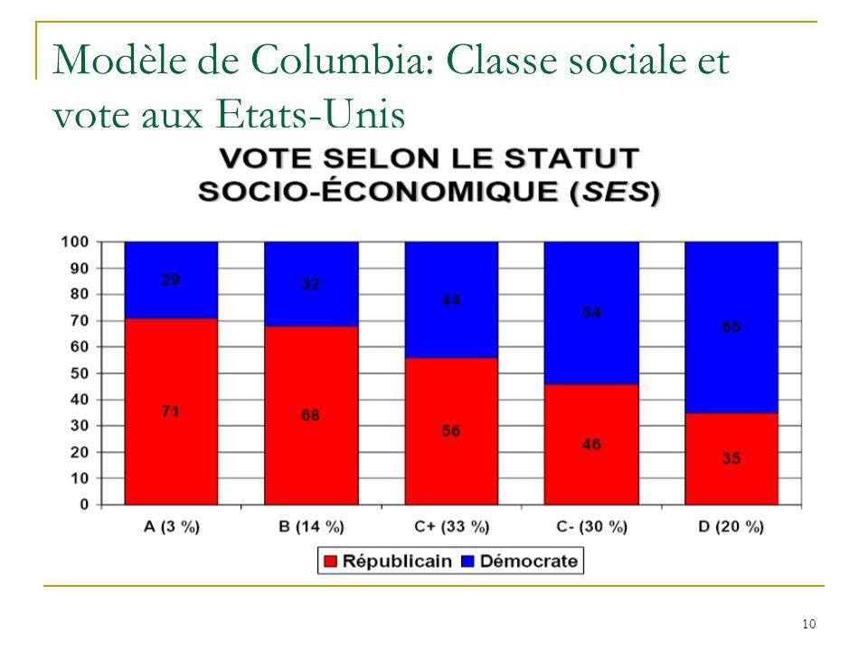 10 Modèle de Columbia: Classe sociale et vote aux Etats-Unis