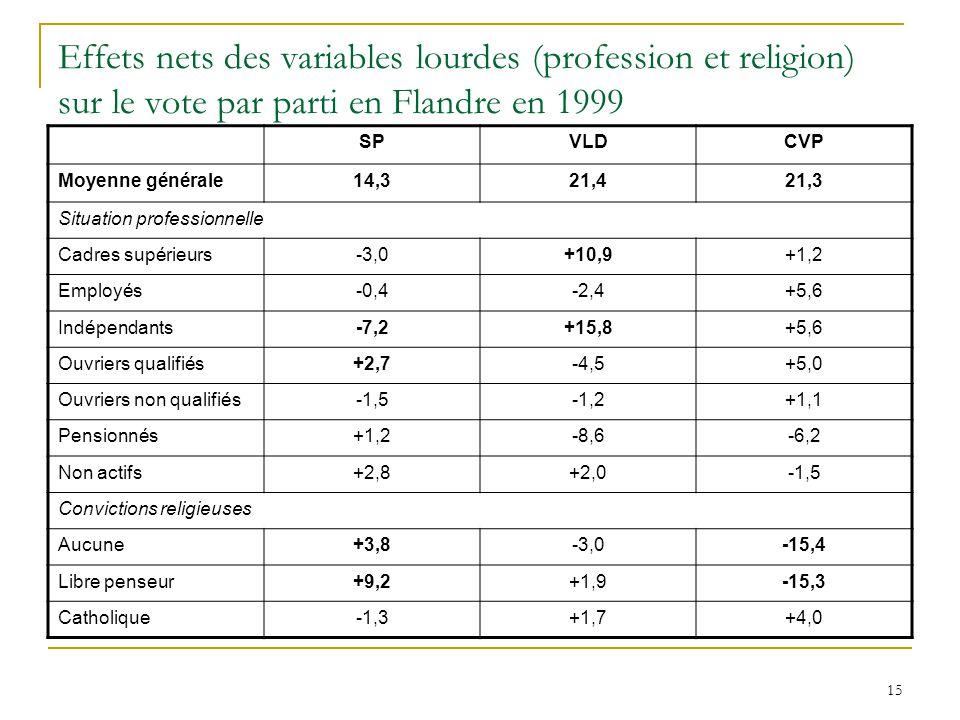 15 Effets nets des variables lourdes (profession et religion) sur le vote par parti en Flandre en 1999 SPVLDCVP Moyenne générale14,321,421,3 Situation
