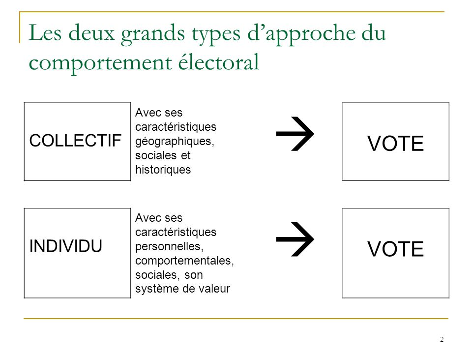 3 Les trois grands paradigmes des études électorales Paradigme structuraliste-sociologique Paradigme cognitiviste-psychosociologique Paradigme du choix rationnel, du vote sur enjeux (issue voting)
