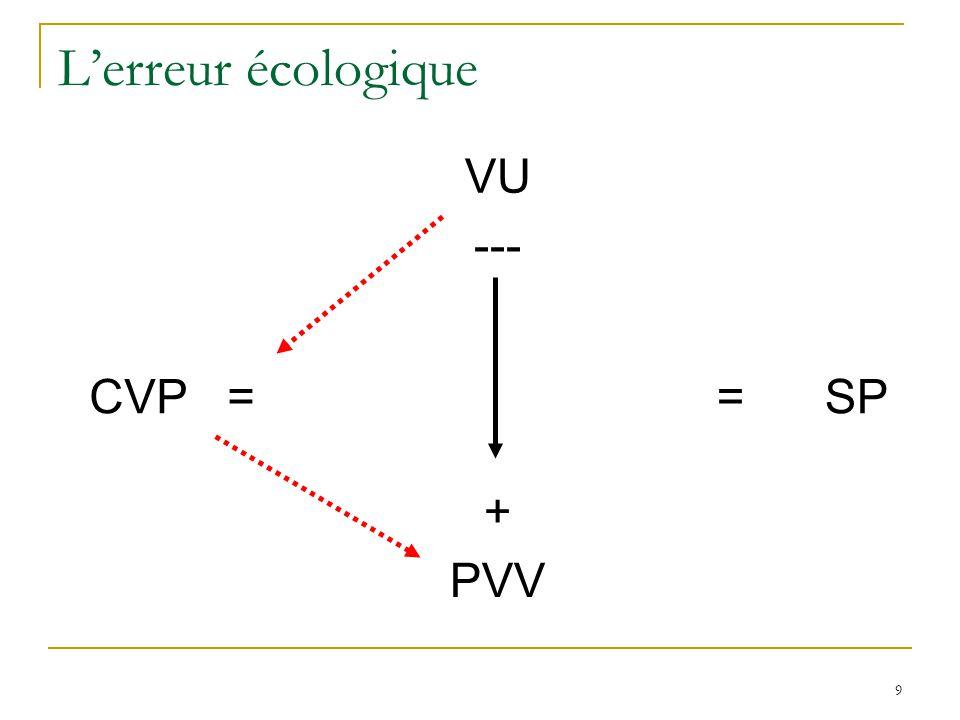 9 Lerreur écologique VU --- CVP = = SP + PVV
