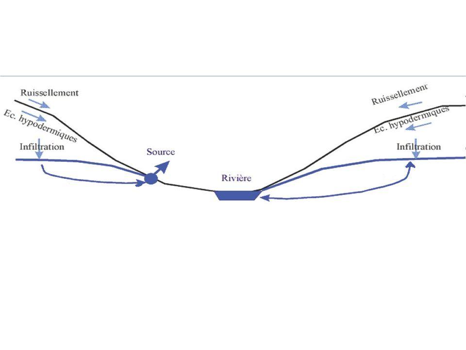 Stream ordering Quantitative way of studying streams.