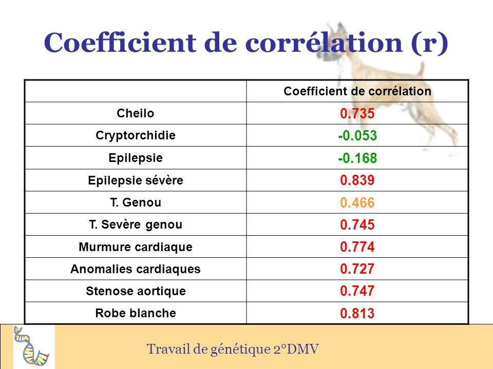 Coefficient de corrélation (r) Travail de génétique 2°DMV Coefficient de corrélation Cheilo 0.735 Cryptorchidie -0.053 Epilepsie -0.168 Epilepsie sévè