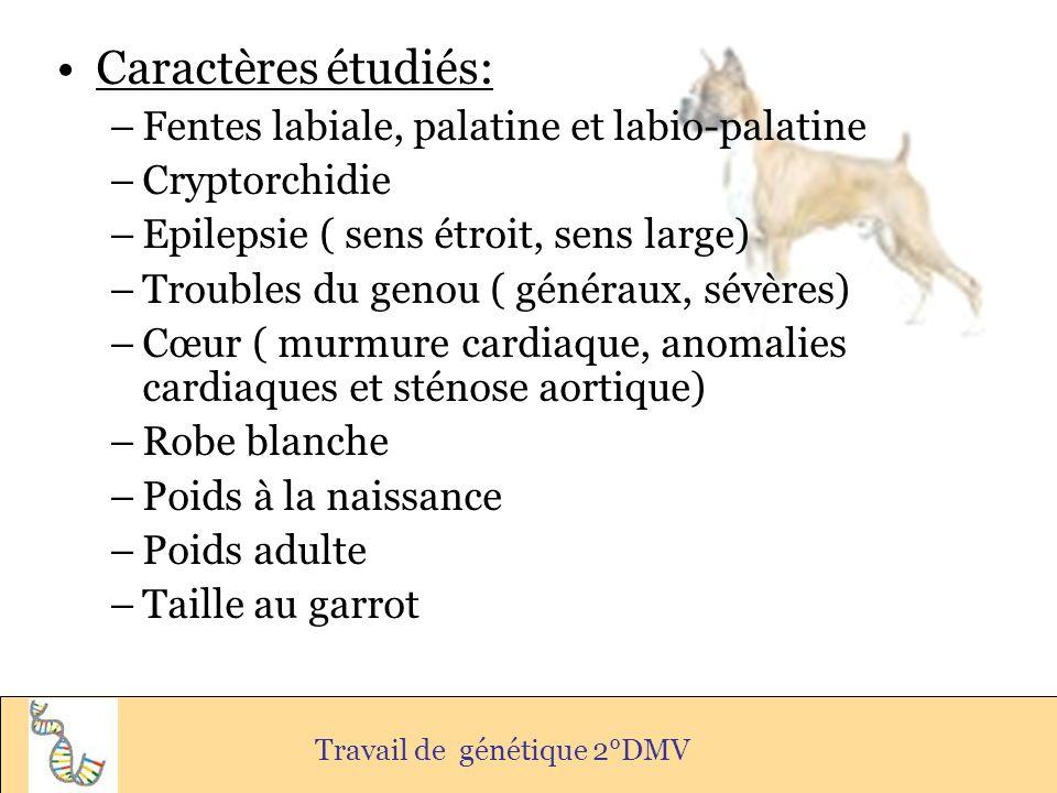 Caractères étudiés: –Fentes labiale, palatine et labio-palatine –Cryptorchidie –Epilepsie ( sens étroit, sens large) –Troubles du genou ( généraux, sé