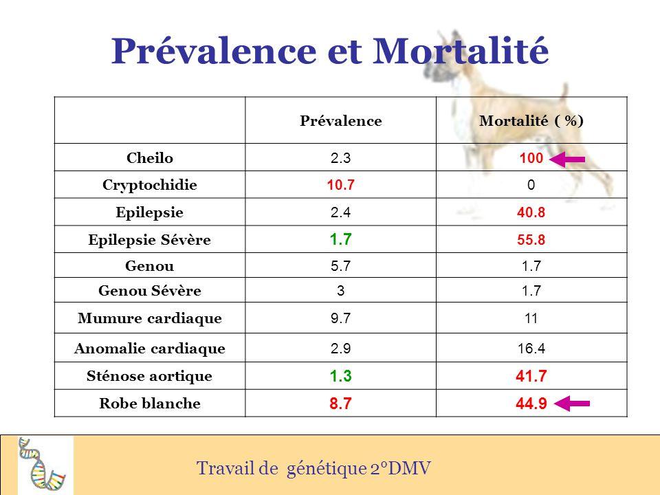 Prévalence et Mortalité Travail de génétique 2°DMV PrévalenceMortalité ( %) Cheilo 2.3100 Cryptochidie 10.70 Epilepsie 2.440.8 Epilepsie Sévère 1.7 55