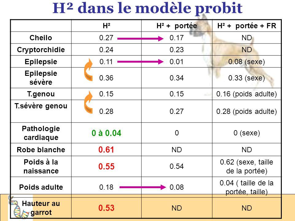 H² dans le modèle monogénique H² totalH² additif Cheilo0.170.09 Crypto 0.220.11 Epilepsie O.180.10 Epilepsie severeO.210.14 Stenose aortique O.090.04 Robe blanche O.530.34 - DOMINANCE Travail de génétique 2°DMV