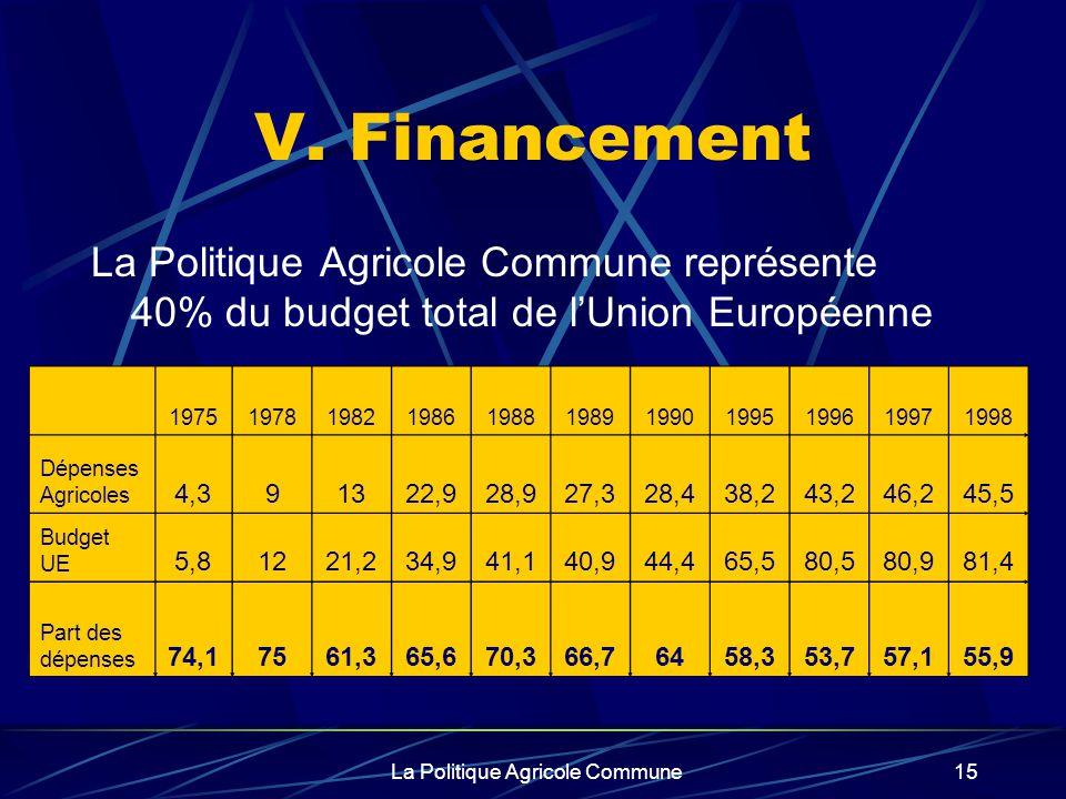 La Politique Agricole Commune15 V. Financement La Politique Agricole Commune représente 40% du budget total de lUnion Européenne 197519781982198619881