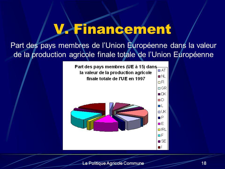 La Politique Agricole Commune18 V. Financement Part des pays membres de lUnion Européenne dans la valeur de la production agricole finale totale de lU