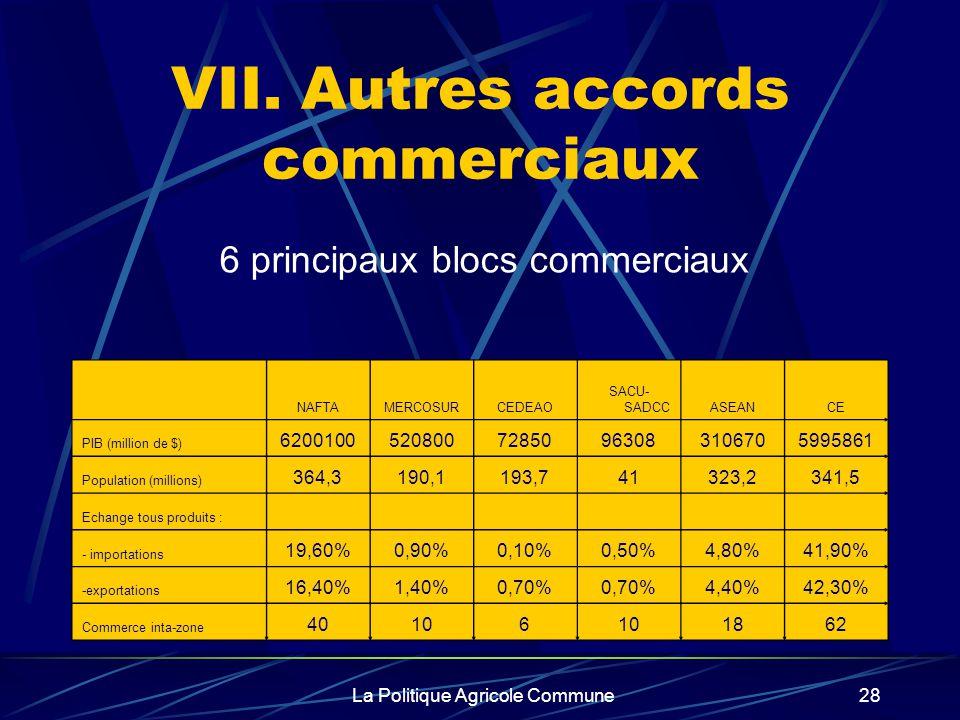 La Politique Agricole Commune28 VII. Autres accords commerciaux NAFTAMERCOSURCEDEAO SACU- SADCCASEANCE PIB (million de $) 6200100520800728509630831067