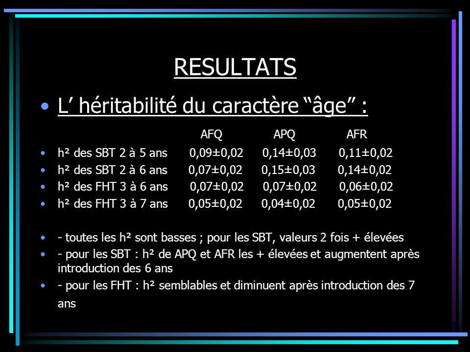 RESULTATS L héritabilité du caractère âge : AFQ APQ AFR h² des SBT 2 à 5 ans 0,09±0,02 0,14±0,03 0,11±0,02 h² des SBT 2 à 6 ans 0,07±0,02 0,15±0,03 0,