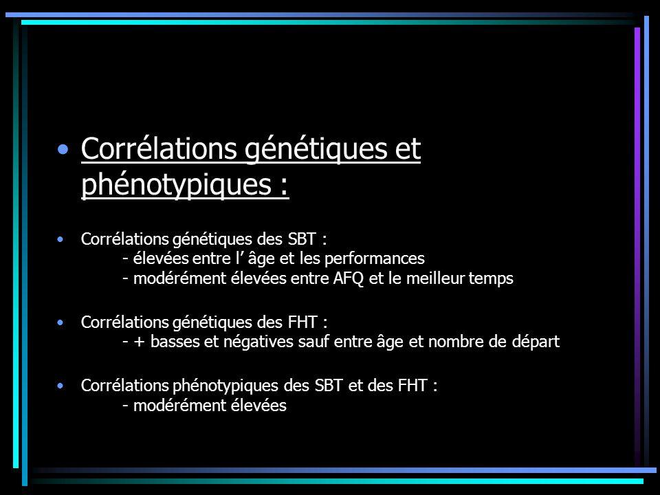 Corrélations génétiques et phénotypiques : Corrélations génétiques des SBT : - élevées entre l âge et les performances - modérément élevées entre AFQ