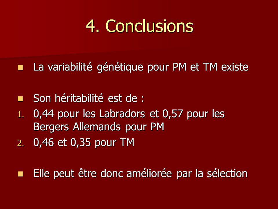 4. Conclusions La variabilité génétique pour PM et TM existe La variabilité génétique pour PM et TM existe Son héritabilité est de : Son héritabilité