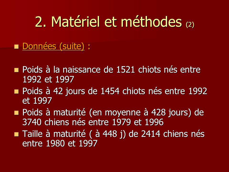 Données (suite) : Données (suite) : Poids à la naissance de 1521 chiots nés entre 1992 et 1997 Poids à la naissance de 1521 chiots nés entre 1992 et 1997 Poids à 42 jours de 1454 chiots nés entre 1992 et 1997 Poids à 42 jours de 1454 chiots nés entre 1992 et 1997 Poids à maturité (en moyenne à 428 jours) de 3740 chiens nés entre 1979 et 1996 Poids à maturité (en moyenne à 428 jours) de 3740 chiens nés entre 1979 et 1996 Taille à maturité ( à 448 j) de 2414 chiens nés entre 1980 et 1997 Taille à maturité ( à 448 j) de 2414 chiens nés entre 1980 et 1997 2.