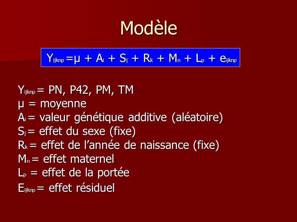 Estimation des paramètres génétiques (Variance et Covariance) et de lhéritabilité grâce à des algorithmes Estimation des paramètres génétiques (Variance et Covariance) et de lhéritabilité grâce à des algorithmes Calculs obtenus grâce à la méthode RELM (Meyer, 1997) Calculs obtenus grâce à la méthode RELM (Meyer, 1997) 2.