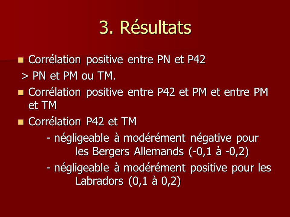 Corrélation positive entre PN et P42 Corrélation positive entre PN et P42 > PN et PM ou TM.