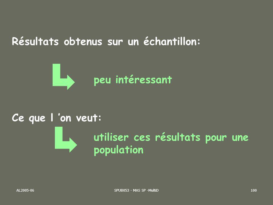 Echantillonnage Inférence statistique