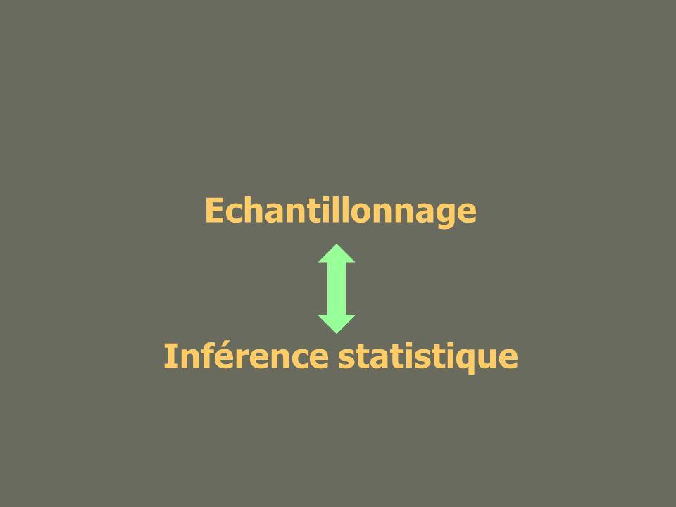 Echantillon Population