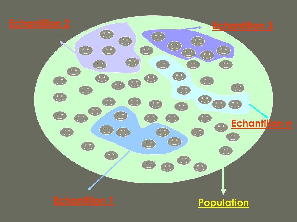 Echantillon 1 Population Echantillon 2 Echantillon n Echantillon 3