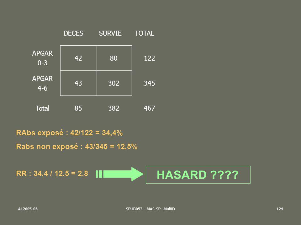AL2005-06SPUB053 - MAS SP -MultiD124 DECESSURVIETOTAL APGAR 0-3 4280122 APGAR 4-6 43302345 Total85382467 RAbs exposé : 42/122 = 34,4% Rabs non exposé