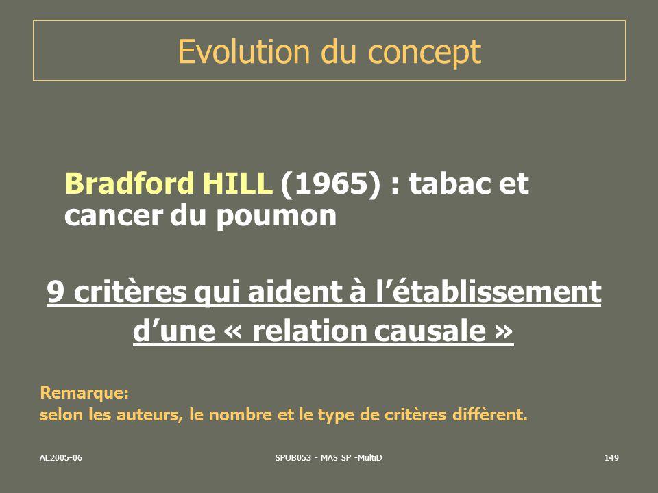 AL2005-06SPUB053 - MAS SP -MultiD150 Critères de causalité Force de lassociation Consistance Spécificité Temporalité Gradient biologique (Relation « dose-réponse ») Plausibilité Cohérence Expérimentation (Plan détude expérimental)