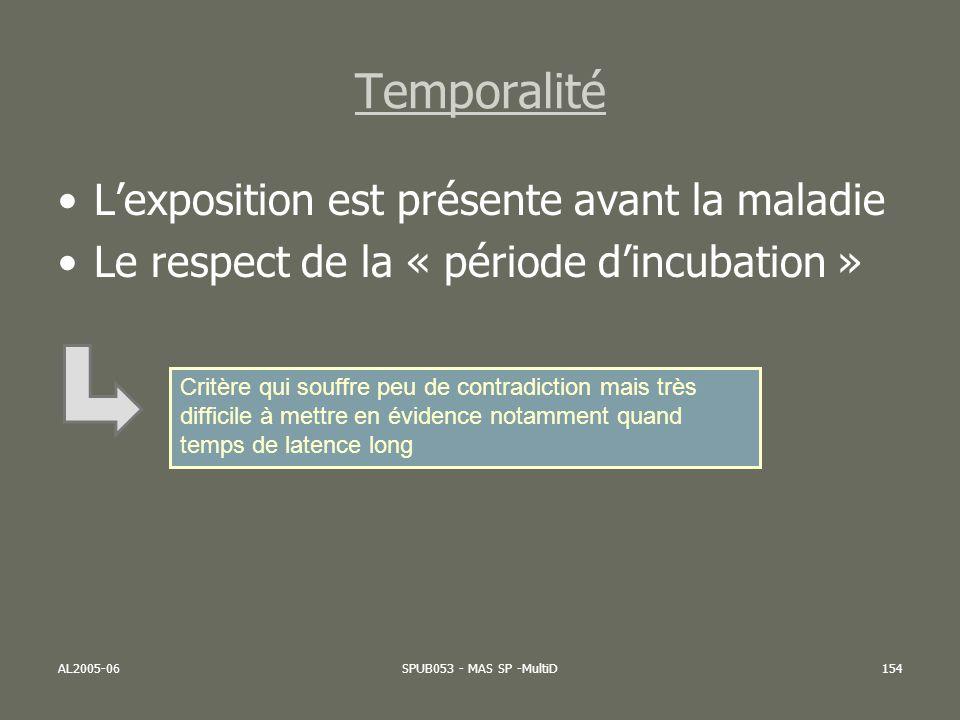AL2005-06SPUB053 - MAS SP -MultiD154 Temporalité Lexposition est présente avant la maladie Le respect de la « période dincubation » Critère qui souffr