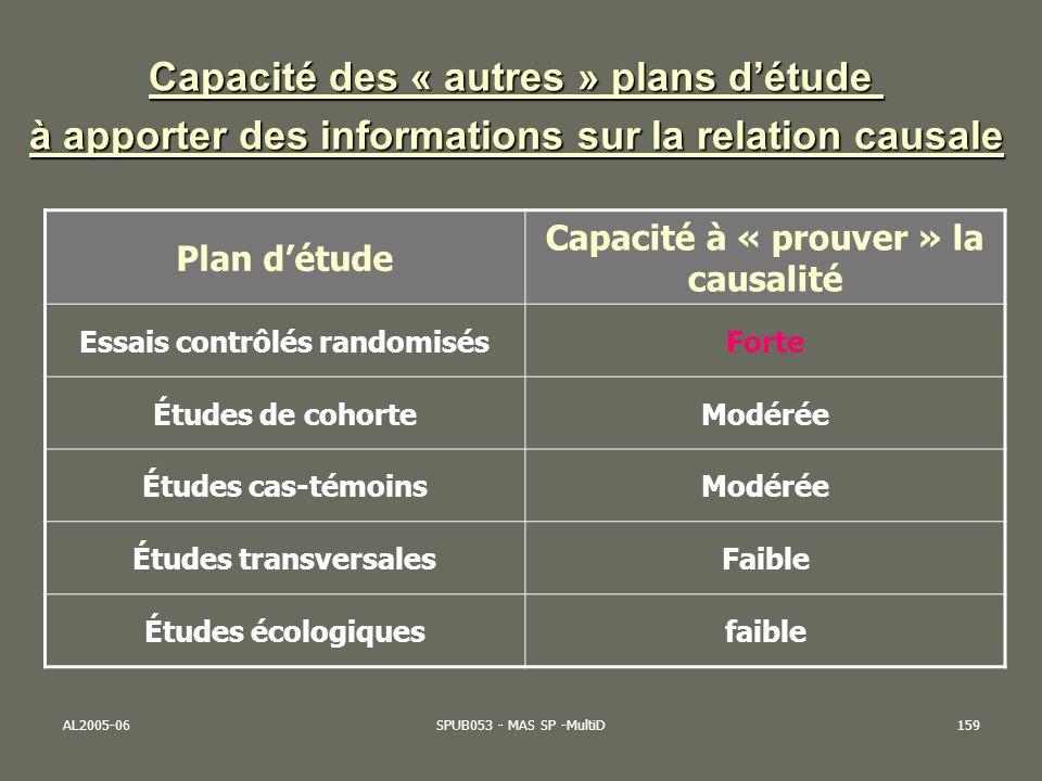 AL2005-06SPUB053 - MAS SP -MultiD159 Plan détude Capacité à « prouver » la causalité Essais contrôlés randomisésForte Études de cohorteModérée Études