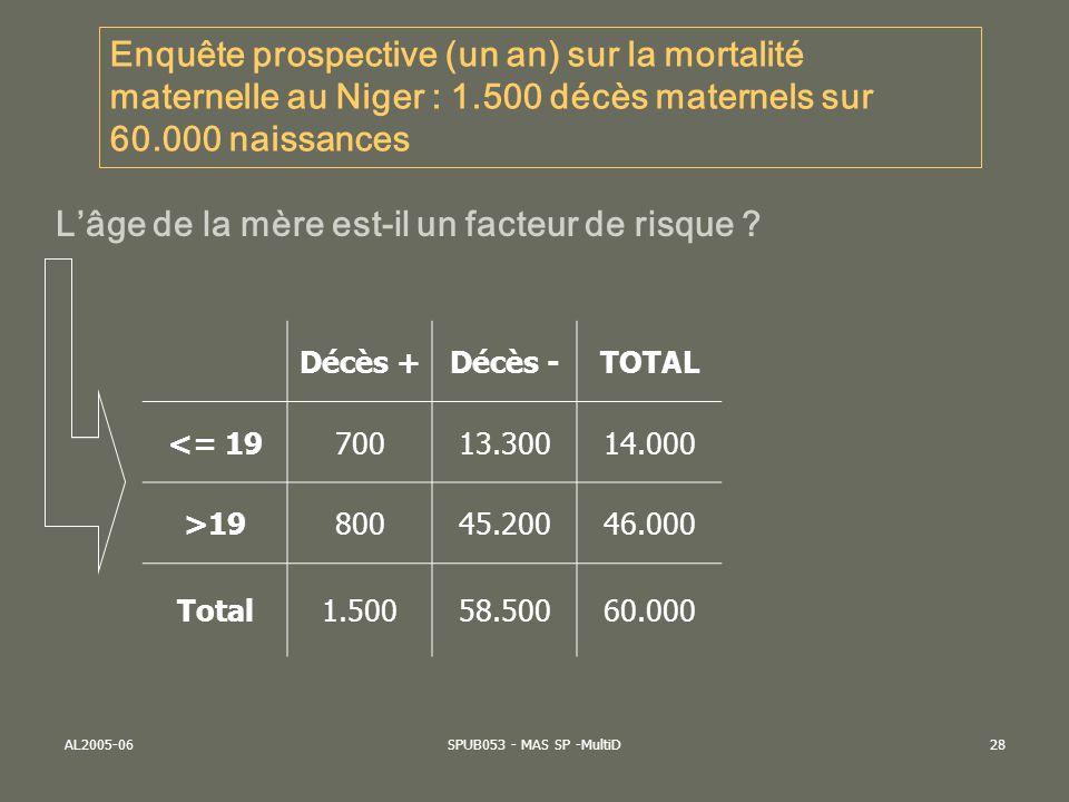 AL2005-06SPUB053 - MAS SP -MultiD28 Décès +Décès -TOTAL <= 1970013.30014.000 >1980045.20046.000 Total1.50058.50060.000 Enquête prospective (un an) sur