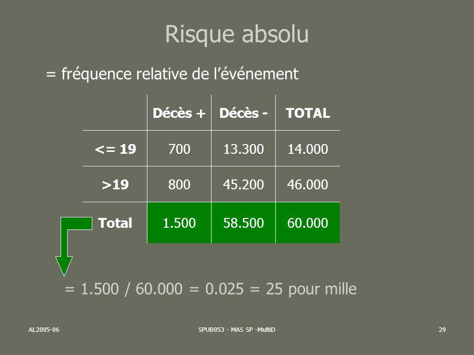 AL2005-06SPUB053 - MAS SP -MultiD30 Risque absolu = fréquence relative de lévénement chez les EXPOSES Décès +Décès -TOTAL <= 1970013.30014.000 >1980045.20046.000 Total1.50058.50060.000 = 700 / 14.000 = 0.05 = 50 pour mille