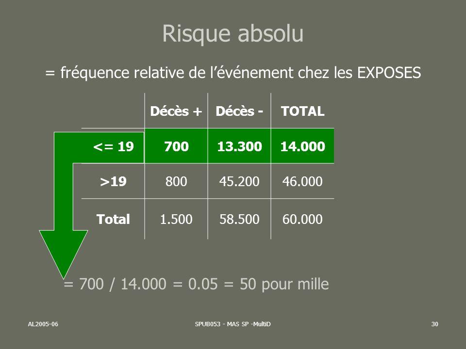 AL2005-06SPUB053 - MAS SP -MultiD31 Risque absolu = fréquence relative de lévénement chez les NON EXPOSES Décès +Décès -TOTAL <= 1970013.30014.000 >1980045.20046.000 Total1.50058.50060.000 = 800 / 46.000 = 0.017 = 17 pour mille