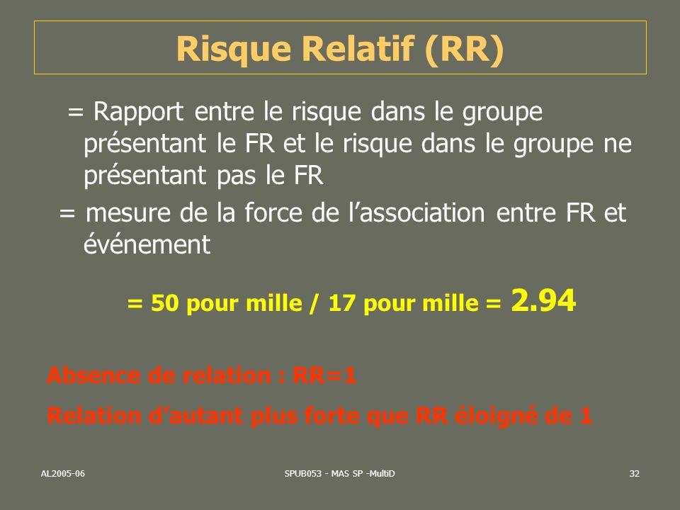 AL2005-06SPUB053 - MAS SP -MultiD32 Risque Relatif (RR) = Rapport entre le risque dans le groupe présentant le FR et le risque dans le groupe ne prése
