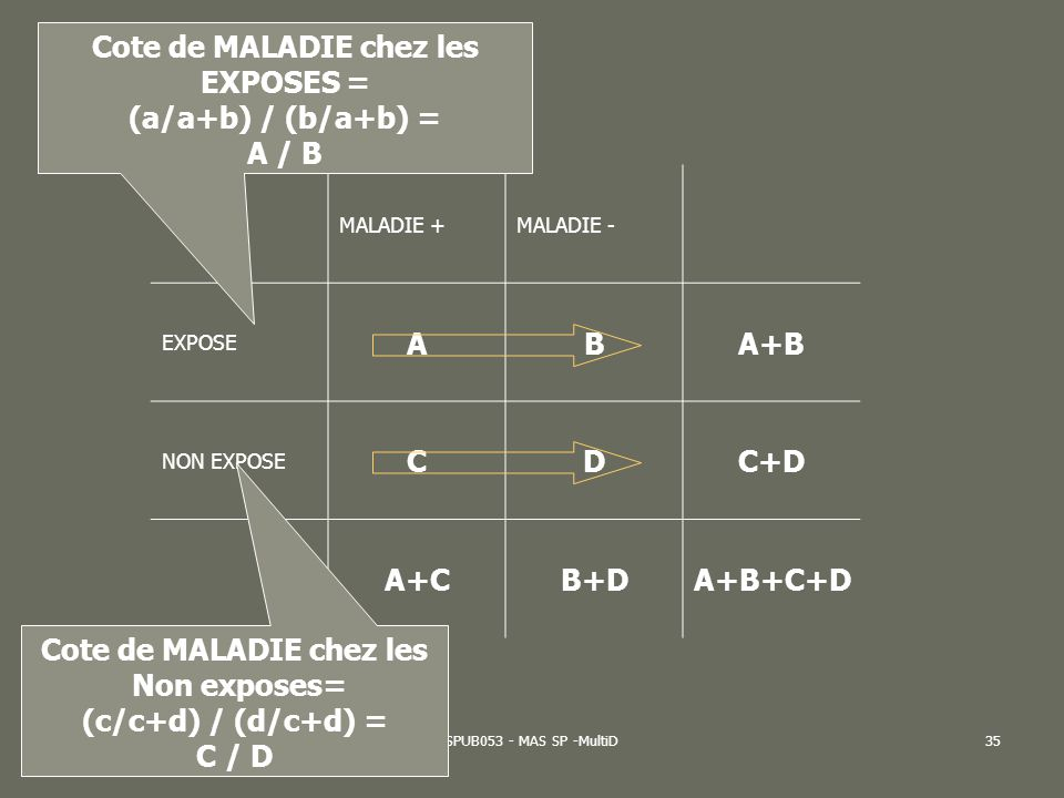 AL2005-06SPUB053 - MAS SP -MultiD36 MALADIE +MALADIE - EXPOSE ABA+B NON EXPOSE CDC+D A+CB+DA+B+C+D Cote dexpo.chez les MALADES = (a/a+c) / (c/a+c) = A / C Cote dexpo.chez les NON MALADES= (b/b+d) / (d/b+d) = B / D