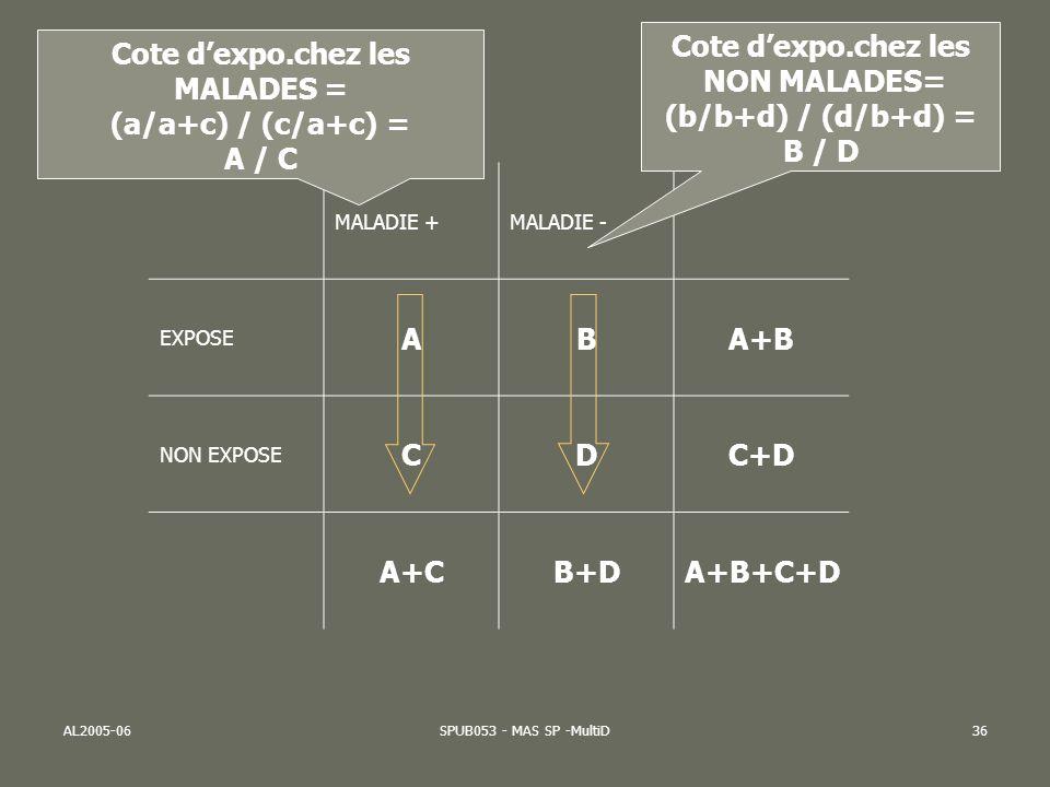 AL2005-06SPUB053 - MAS SP -MultiD36 MALADIE +MALADIE - EXPOSE ABA+B NON EXPOSE CDC+D A+CB+DA+B+C+D Cote dexpo.chez les MALADES = (a/a+c) / (c/a+c) = A