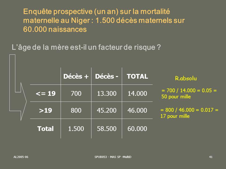 AL2005-06SPUB053 - MAS SP -MultiD42 Risque attribuable (à lexposition) Cest lexcès de risque qui peut être expliqué par la présence du FR (sous-entendu quil y a une relation causale entre FR et ISSUE) = Incidence exposé – Incidence non exposés Dans notre exemple de la mortalité maternelle : = 0.050 – 0.017 = 0.033 = 33 pour mille –La mortalité maternelle attribuable au jeune âge est de 33 pour mille –Le « surplus » de mortalité maternelle attribuable au jeune âge est de 33 pour mille –Cette valeur indique « le nombre de cas » qui pourraient être évités en labsence dexposition.