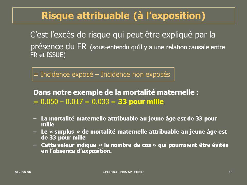 AL2005-06SPUB053 - MAS SP -MultiD43 Fraction étiologique du risque (FER) Risque attribuable exprimé en pourcentage Il estime la proportion de cas de « maladie » imputable à lexposition chez les sujets exposés.