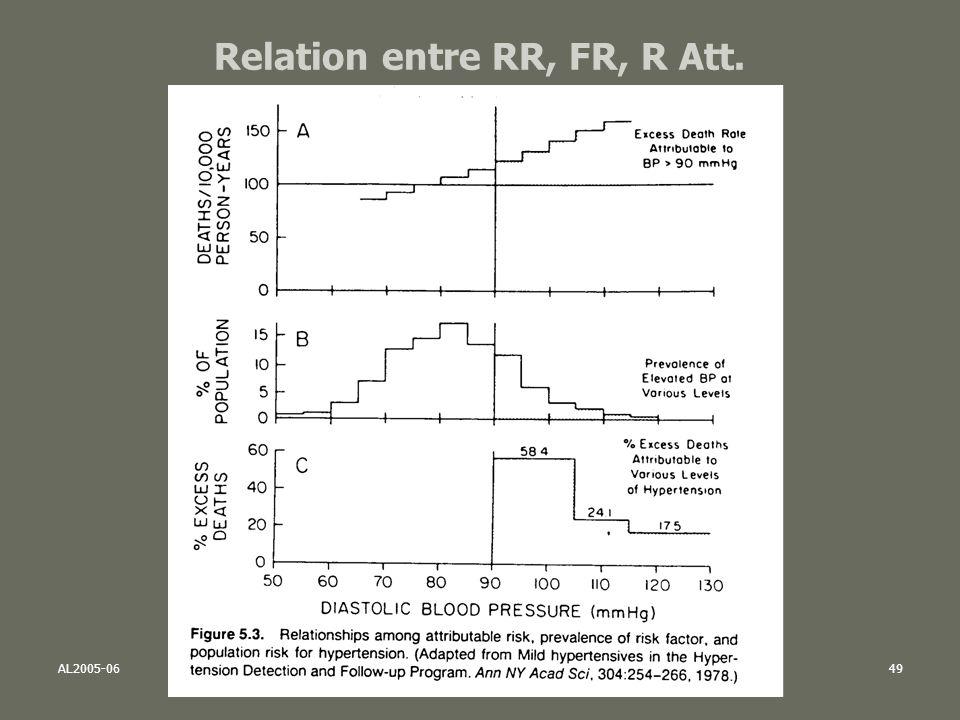 AL2005-06SPUB053 - MAS SP -MultiD49 Relation entre RR, FR, R Att.