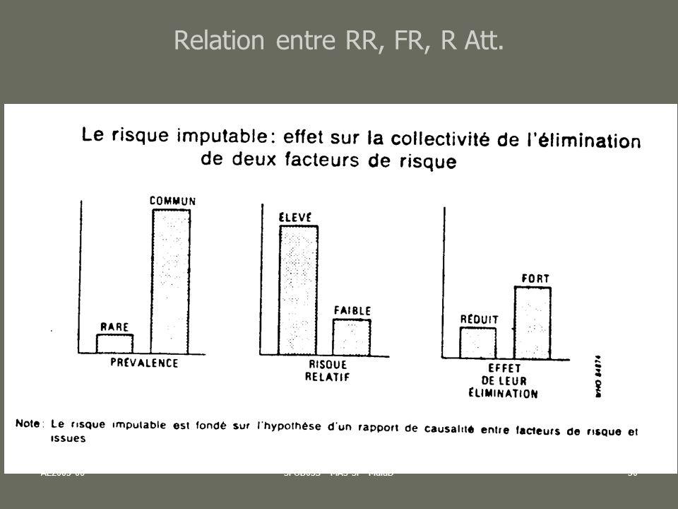 AL2005-06SPUB053 - MAS SP -MultiD51 Si Facteur de Risque est fréquent mais association faible (RR petit), son impact (R Att, FER) sera plus élevé que si FR peu fréquent et RR élevé Important pour laide à la décision (sans oublier la prise en compte de la VULNERABILITE du facteur de risque) Relation entre RR, FR, R Att.