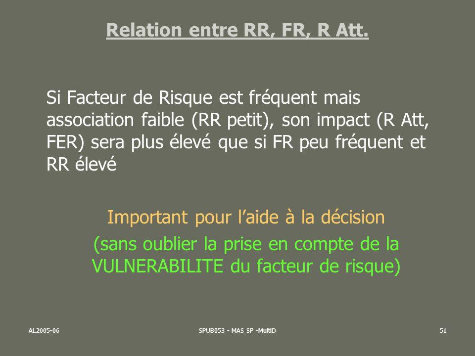 AL2005-06SPUB053 - MAS SP -MultiD51 Si Facteur de Risque est fréquent mais association faible (RR petit), son impact (R Att, FER) sera plus élevé que