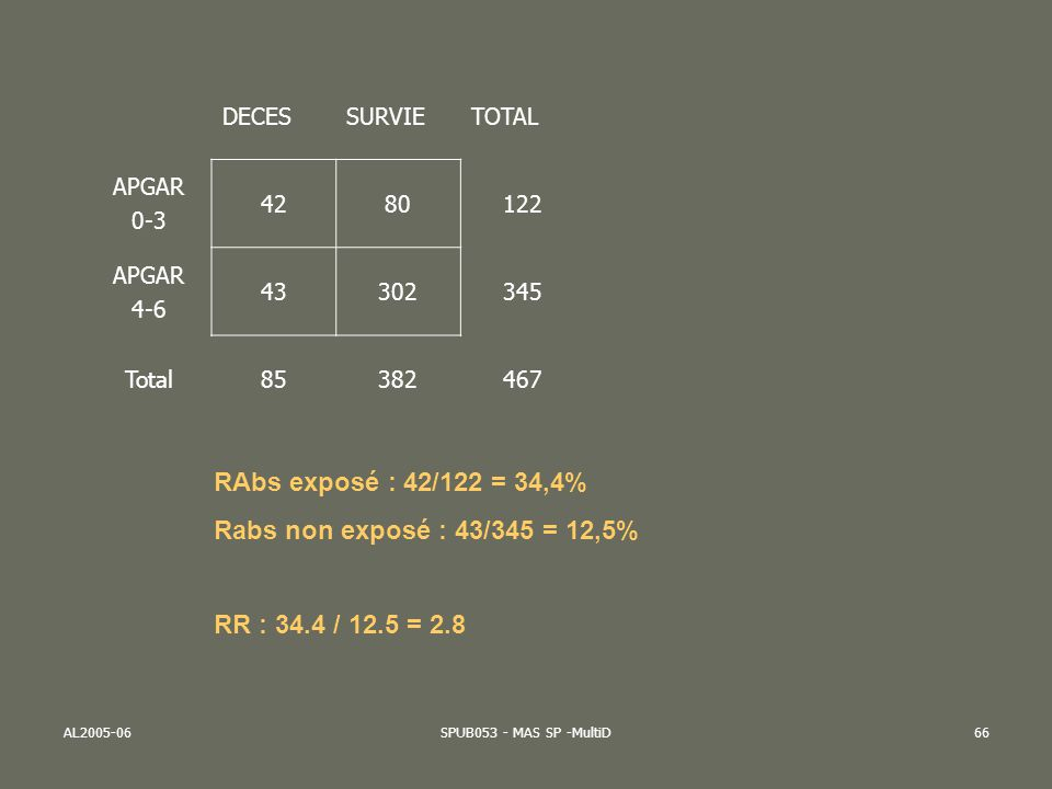 AL2005-06SPUB053 - MAS SP -MultiD66 DECESSURVIETOTAL APGAR 0-3 4280122 APGAR 4-6 43302345 Total85382467 RAbs exposé : 42/122 = 34,4% Rabs non exposé :