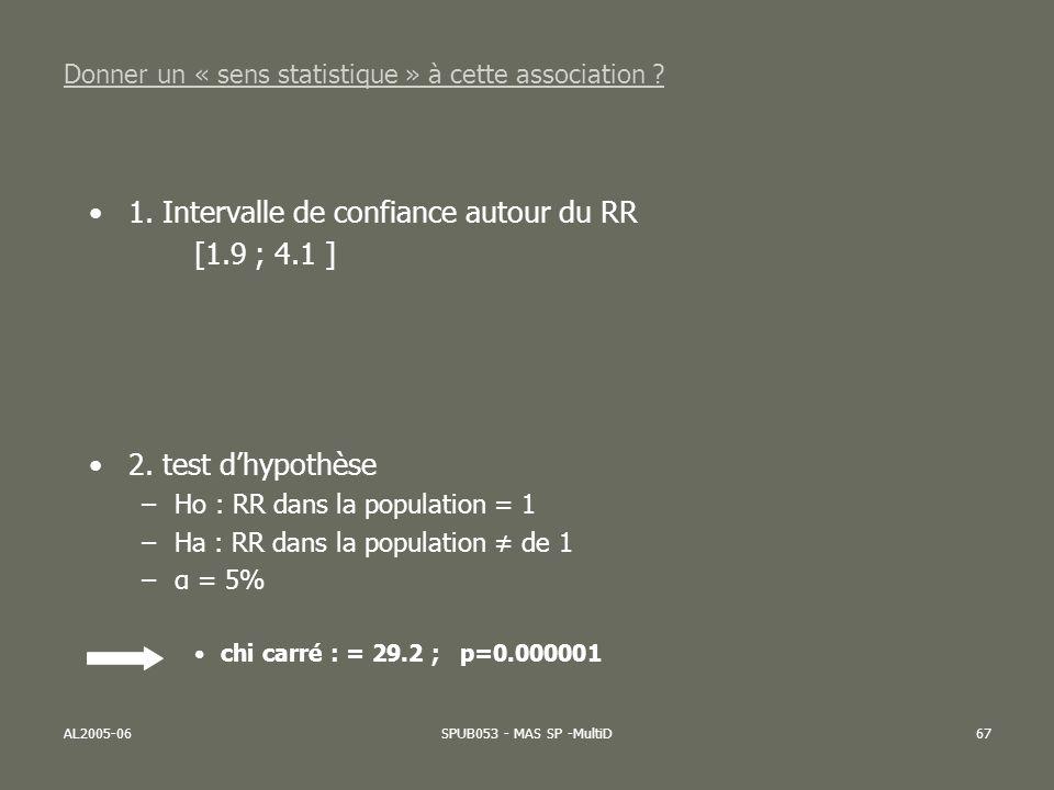 AL2005-06SPUB053 - MAS SP -MultiD67 Donner un « sens statistique » à cette association ? 1. Intervalle de confiance autour du RR [1.9 ; 4.1 ] 2. test