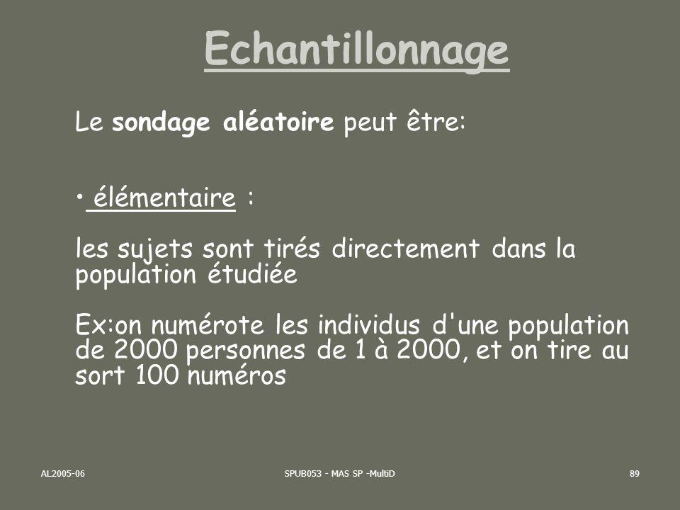 AL2005-06SPUB053 - MAS SP -MultiD90 N n population Echantillon Echantillonnage aléatoire SIMPLE