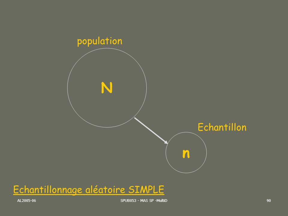 AL2005-06SPUB053 - MAS SP -MultiD91 Echantillonnage Le sondage aléatoire peut être: systématique : au lieu de numéroter les 2000 personnes, on en tire une au sort parmi les 20 premières, puis on saute de 20 en 20 pour arriver à un total de 100 Plus rapide, mais attention aux variations périodiques);