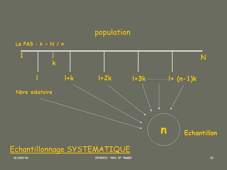 AL2005-06SPUB053 - MAS SP -MultiD93 Echantillonnage Le sondage aléatoire peut être: En grappes : Ex:l ensemble des foyers résidant dans des villages tirés au sort: un village est une grappe de foyers qui sont des grappes d individus.