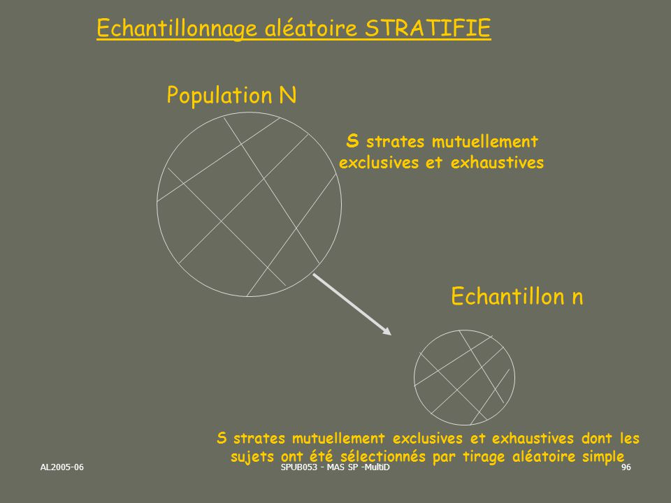 AL2005-06SPUB053 - MAS SP -MultiD96 Population N Echantillon n Echantillonnage aléatoire STRATIFIE S strates mutuellement exclusives et exhaustives S