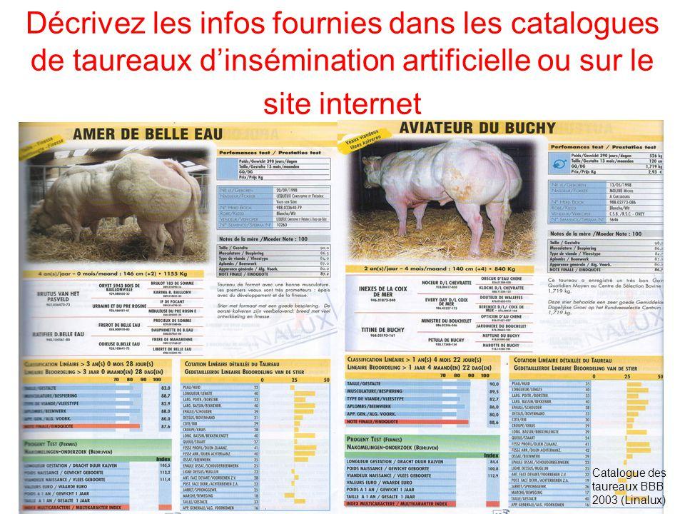 Décrivez les infos fournies dans les catalogues de taureaux dinsémination artificielle ou sur le site internet Catalogue des taureaux BBB 2003 (Linalux)
