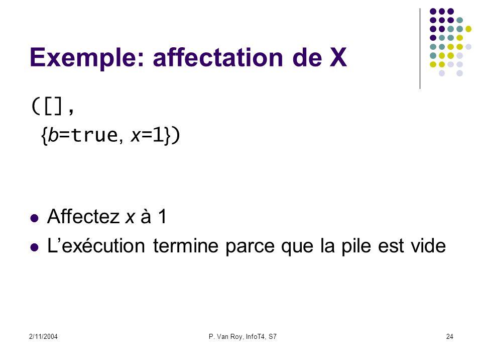 2/11/2004P. Van Roy, InfoT4, S724 Exemple: affectation de X ([], {b= true, x= 1 } ) Affectez x à 1 Lexécution termine parce que la pile est vide