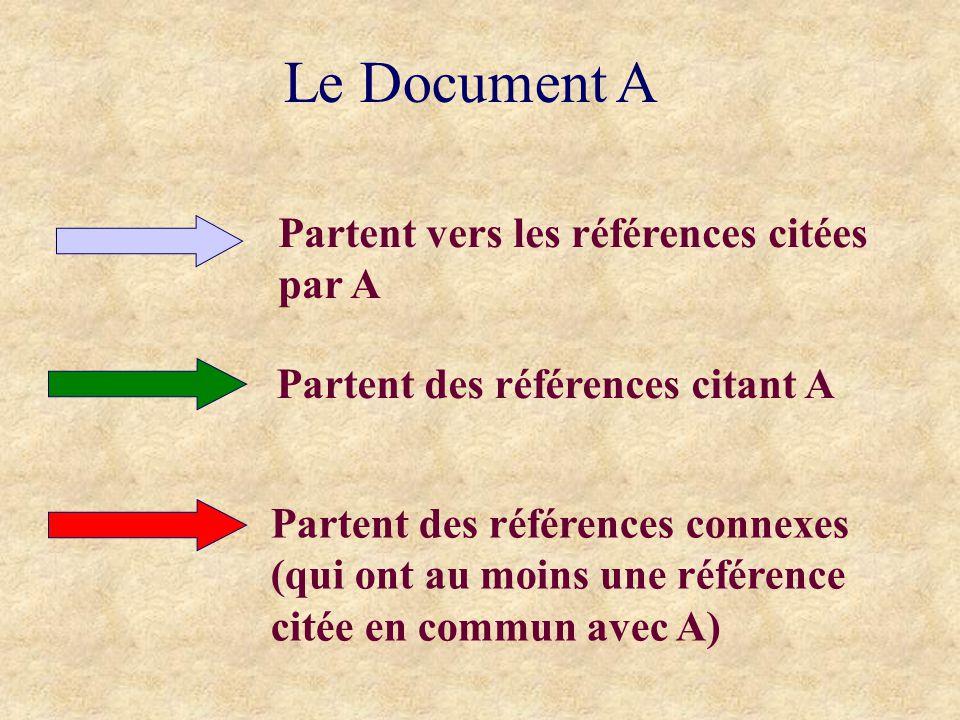Le Document A Partent vers les références citées par A Partent des références citant A Partent des références connexes (qui ont au moins une référence citée en commun avec A)