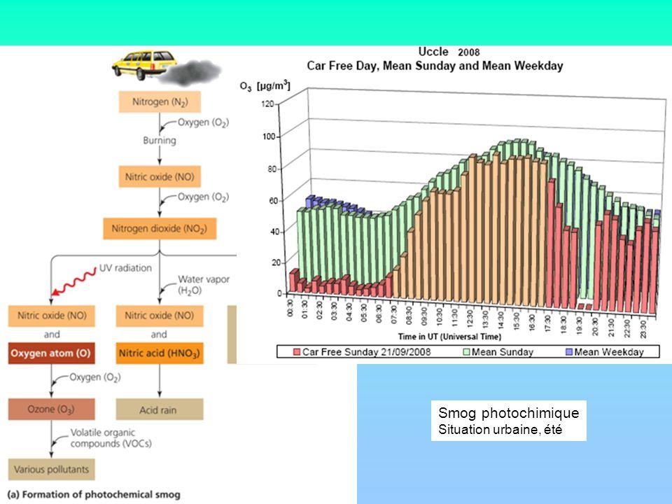 Smog photochimique Situation urbaine, été
