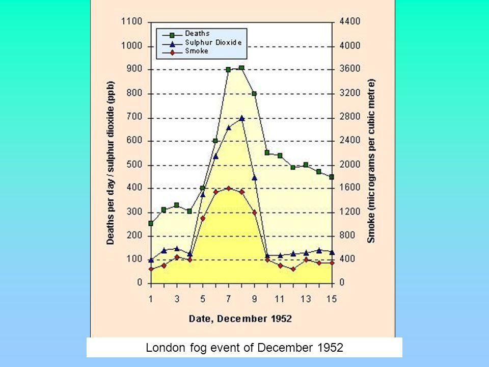 London fog event of December 1952