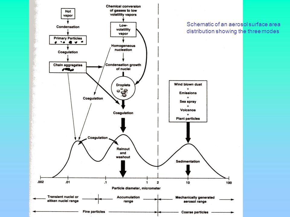 AEROSOLS SULFATES Taille 0.2 1 µm Effet direct de diffusion de la lumière solaire + noyaux de condensation pour les nuages Leffet de diffusion entraîne un rafraichissement de la planète Ex : éruption du Mont Pinatubo juin 1991 Philippines 10 à 30 MT soufre émis dans latmosphère Le nuage de débris a fait le tour de la terre en 4 semaines ( étroite bande intertropicale ) Rafraichissement des T° au cours des 2 années suivantes