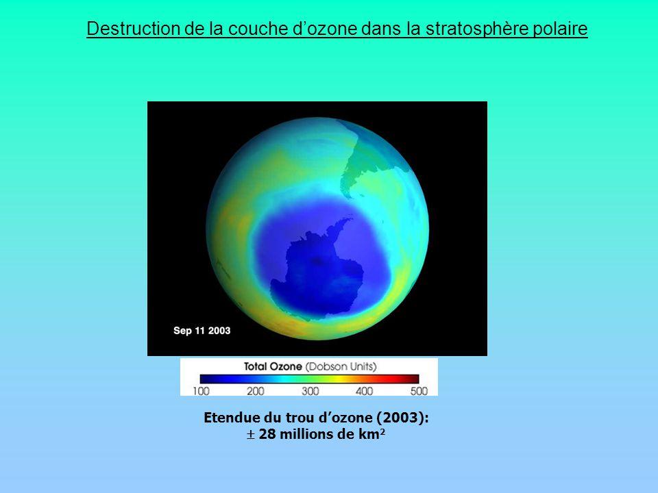 Etendue du trou dozone (2003): 28 millions de km 2 Destruction de la couche dozone dans la stratosphère polaire